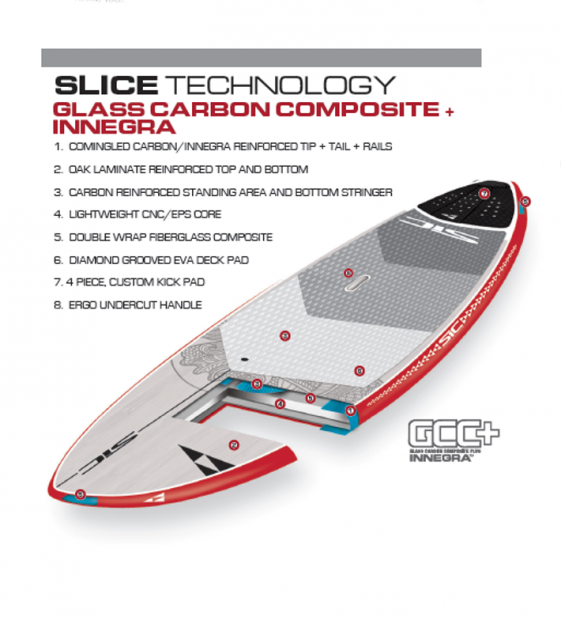 slice sic technologie