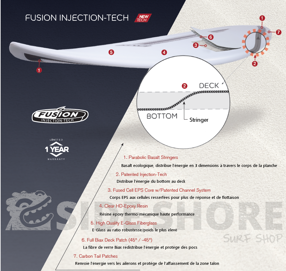 fusion injection tech surftech