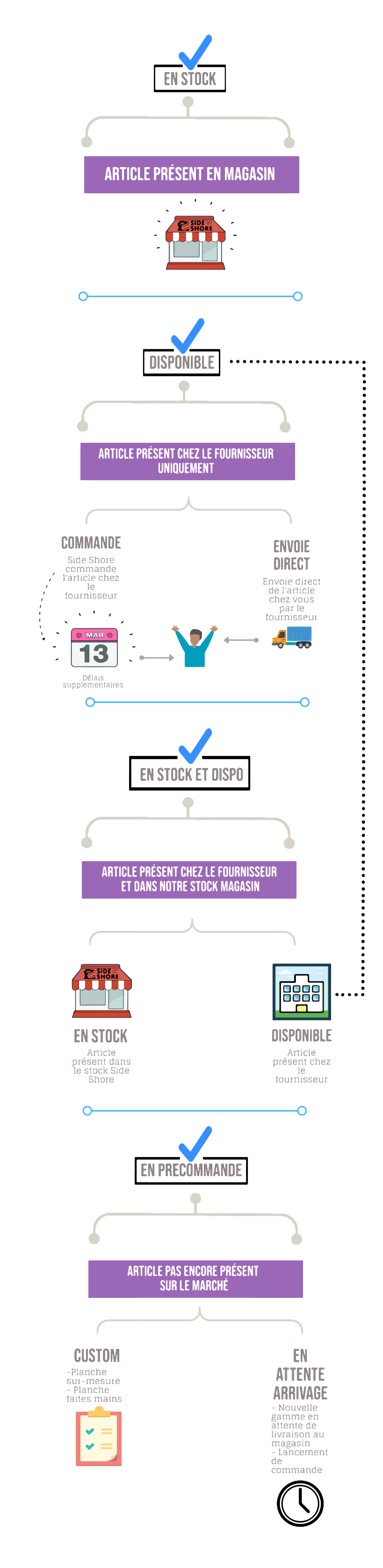 infographie side shore